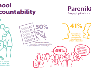Our Annual Parent Survey suggests that parents lack clarity and trust in school governance