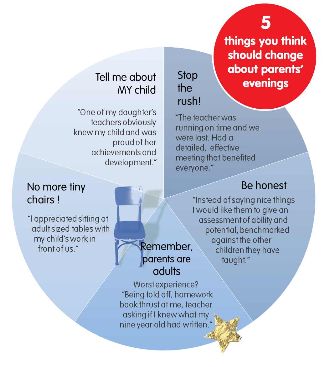 5 things you told us about parents' evenings