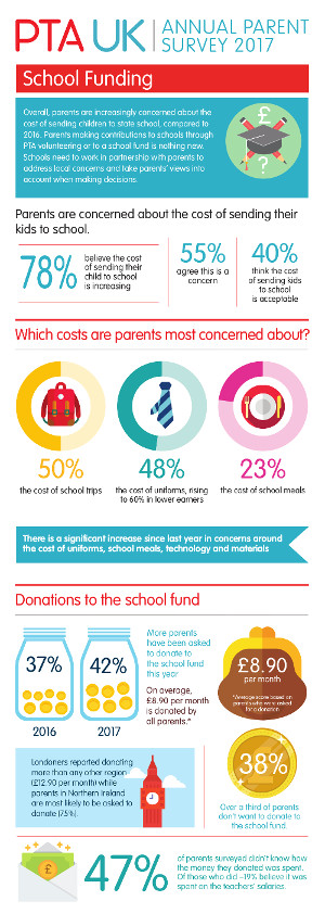 Detail of the infographic for the PTA UK Parent Survey 2017 Funding Report